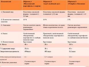 Показатели Образец 1 «Московский картофель с сыром» Образец 2 «Lay's зелёный