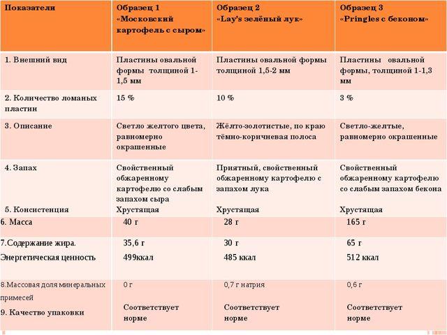 Показатели Образец 1 «Московский картофель с сыром» Образец 2 «Lay's зелёный...