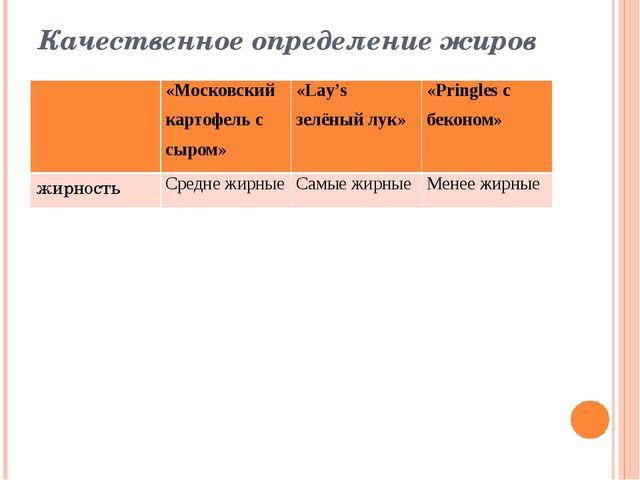 Качественное определение жиров «Московский картофель с сыром» «Lay'sзелёный л...
