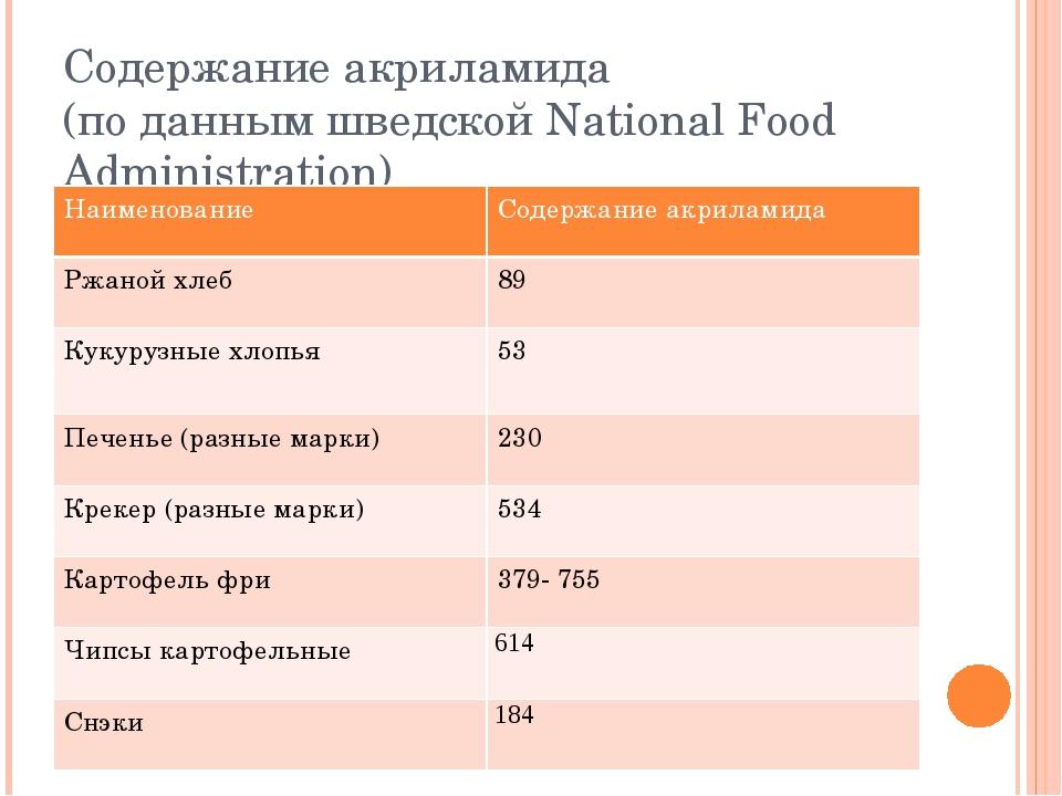 Содержание акриламида (по данным шведской National Food Administration) Наиме...
