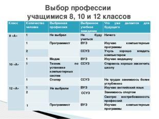 Выбор профессии учащимися 8, 10 и 12 классов Класс Количество человек Выбранн