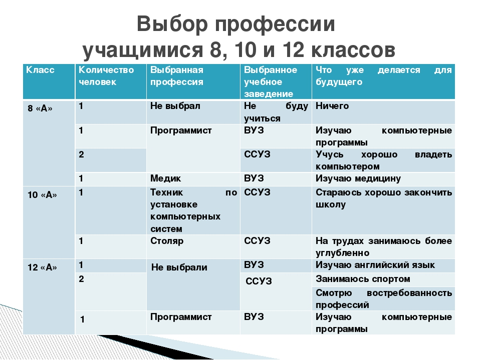 Выбор профессии учащимися 8, 10 и 12 классов Класс Количество человек Выбранн...