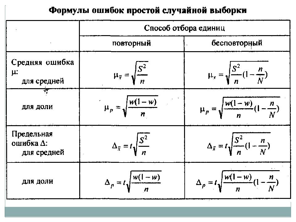 Ряды Динамики Шпаргалки По Статистики Формулы