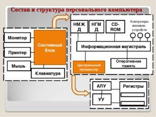 Состав и структура персонального компьютера Монитор Принтер Мышь Клавиатура С