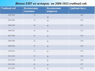 Итоги ЕНТ по истории на 2004-2015 учебный год. Учебныйгод Количествоучеников