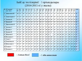 Байқау тестілерінің қортындылары (2014-2015 оқу жылы) - Алтын белгі - Үздік