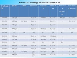 Итоги ЕНТ по выбору на 2004-2015 учебный год Учебный год физика химия Биолог