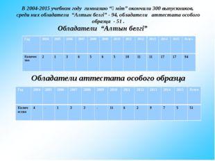 "Обладатели ""Алтын белгі"" В 2004-2015 учебном году гимназию ""Үміт"" окончили 3"
