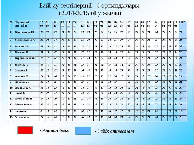 Байқау тестілерінің қортындылары (2014-2015 оқу жылы) - Алтын белгі - Үздік...