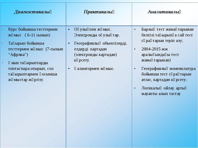 Диагностикалық Практикалық Аналитикалық Курс бойынша тесттермен жұмыс ( 6-11...