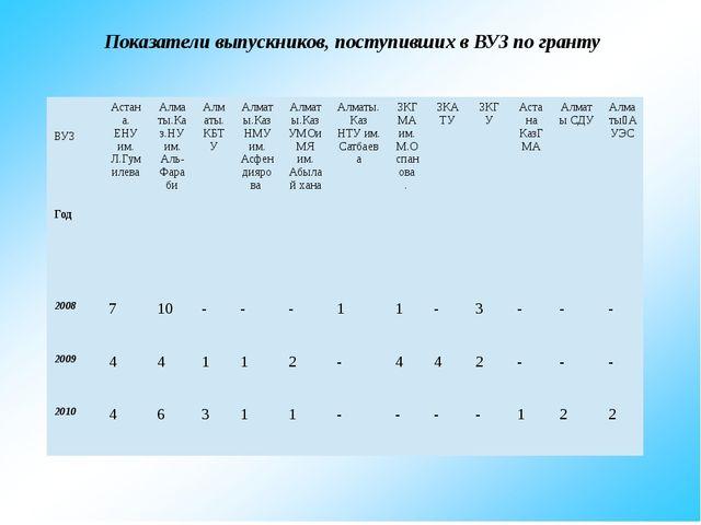 Показатели выпускников, поступивших в ВУЗ по гранту ВУЗ Год Астана. ЕНУим. Л...