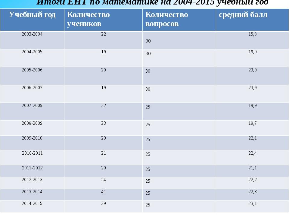 Итоги ЕНТ по математике на 2004-2015 учебный год Учебныйгод Количествоученик...