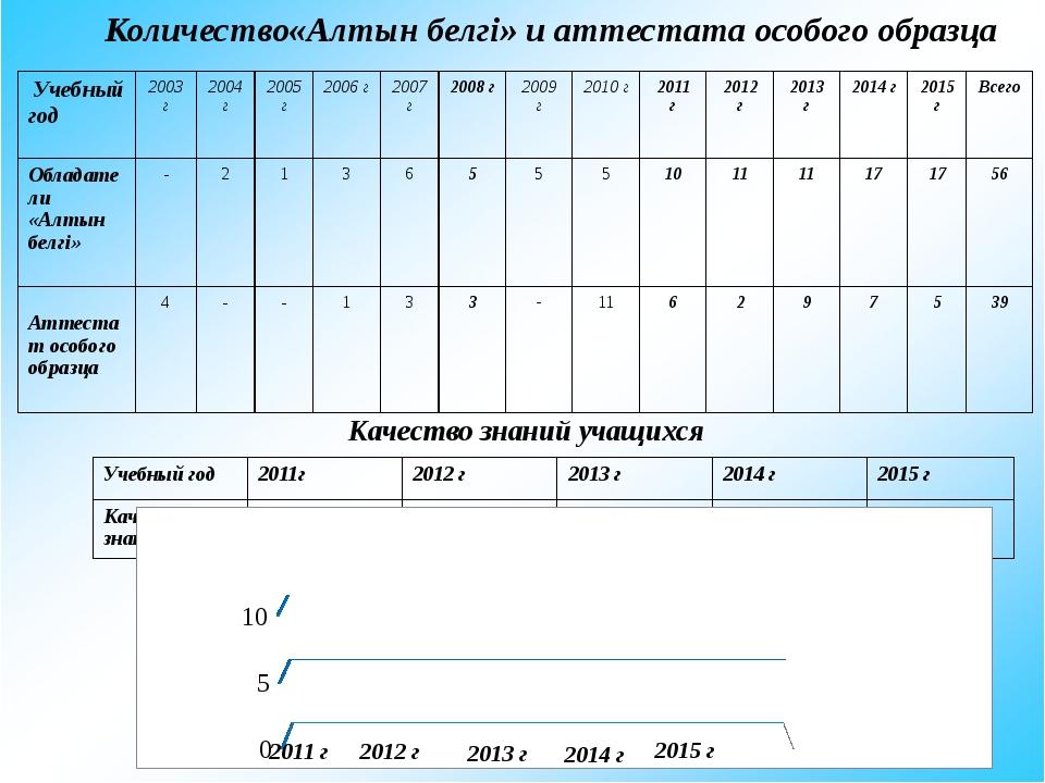 Количество«Алтын белгі» и аттестата особого образца 2011 г 2012 г 2013 г 201...