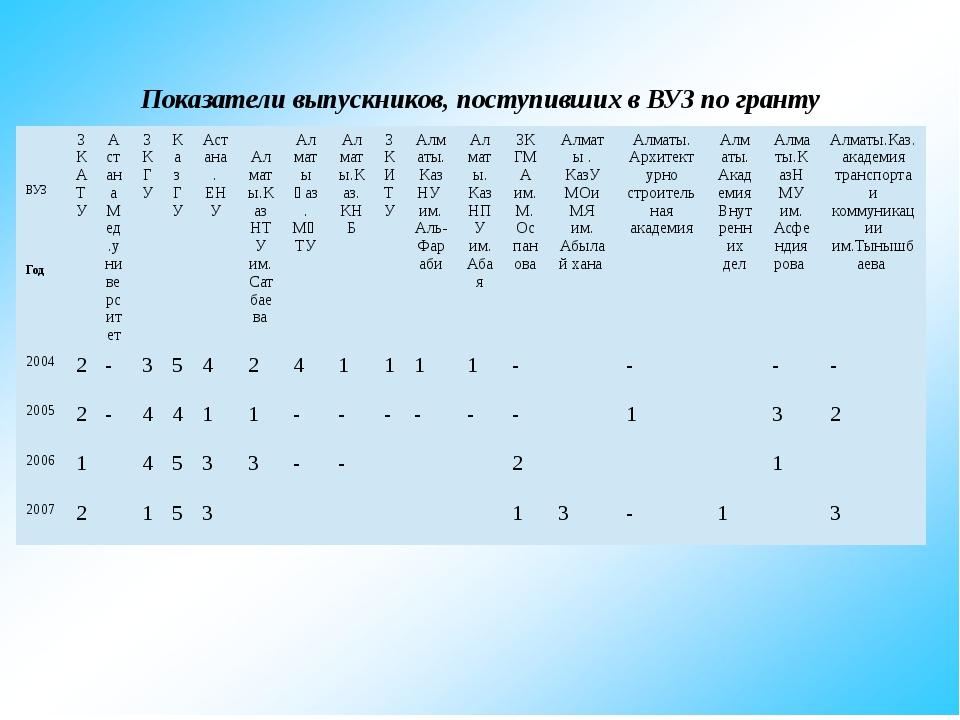 Показатели выпускников, поступивших в ВУЗ по гранту ВУЗ Год ЗКАТУ Астана Мед...
