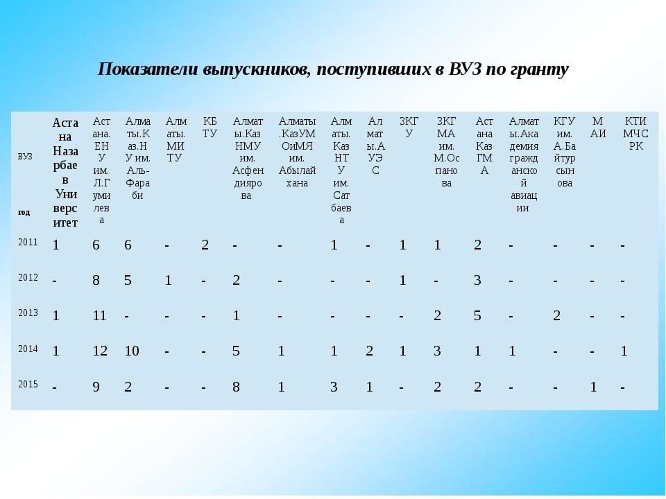 Показатели выпускников, поступивших в ВУЗ по гранту ВУЗ год Астана Назарбаев...