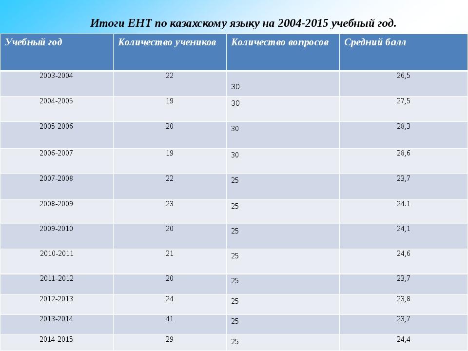 Итоги ЕНТ по казахскому языку на 2004-2015 учебный год. Учебныйгод Количеств...