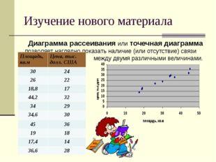 Изучение нового материала Диаграмма рассеивания или точечная диаграмма позвол