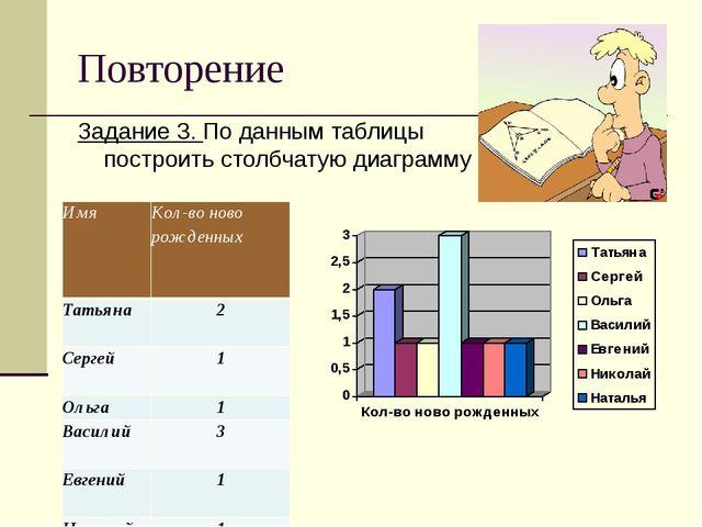 Повторение Задание 3. По данным таблицы построить столбчатую диаграмму ИмяКо...