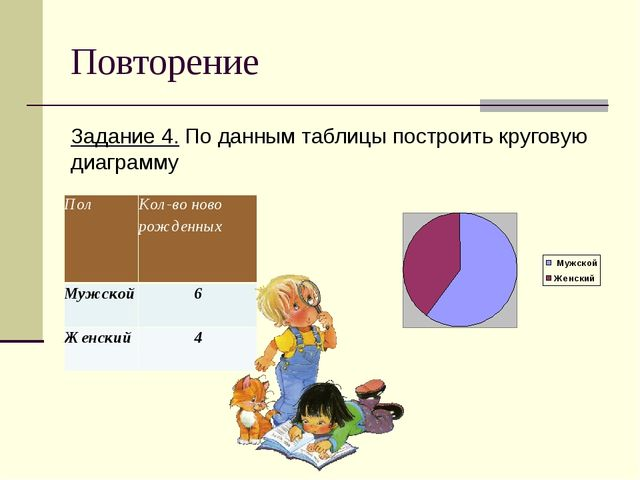 Повторение Задание 4. По данным таблицы построить круговую диаграмму ПолКол-...