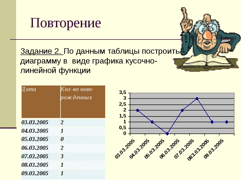 Повторение Задание 2. По данным таблицы построить диаграмму в виде графика к...