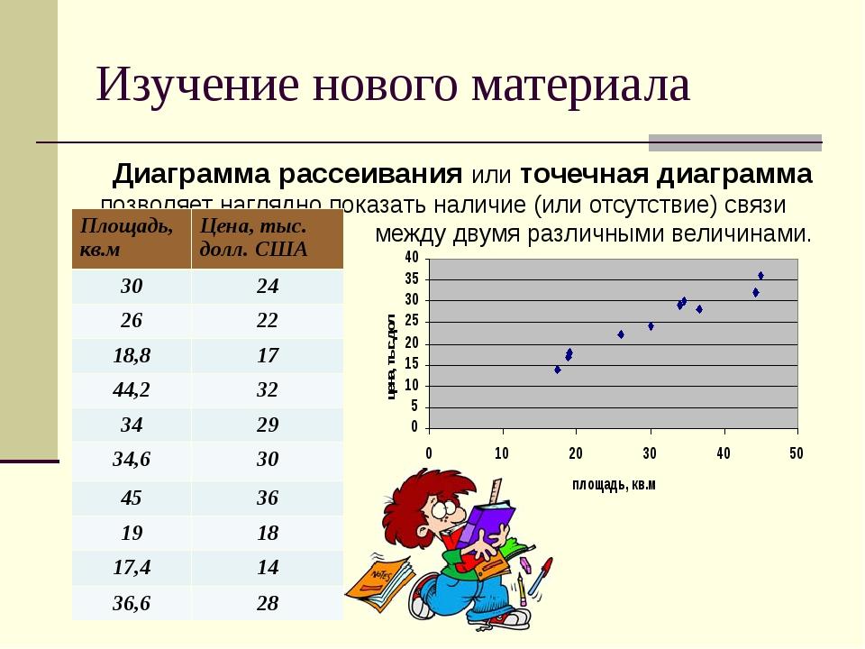 Изучение нового материала Диаграмма рассеивания или точечная диаграмма позвол...