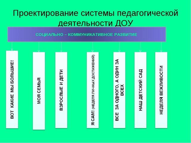 Проектирование системы педагогической деятельности ДОУ