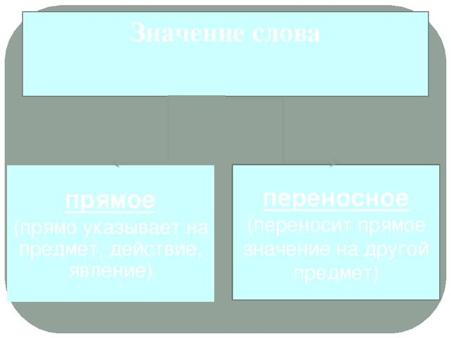 переносное (переносит прямое значение на другой предмет) прямое (прямо указыв...