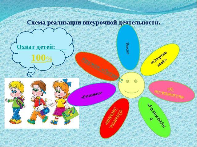 Схема реализации внеурочной деятельности. Охват детей: 100%