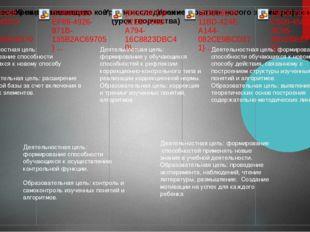 Деятельностная цель: формирование способности обучающихся к новому способу де