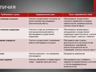 Отличия Требованиякуроку Традиционныйурок Уроксовременноготипа Осуществлениек
