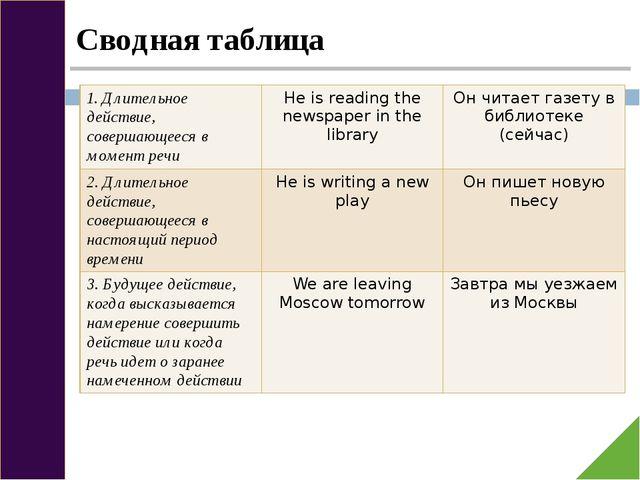Сводная таблица 1. Длительноедействие, совершающееся в момент речи He is rea...