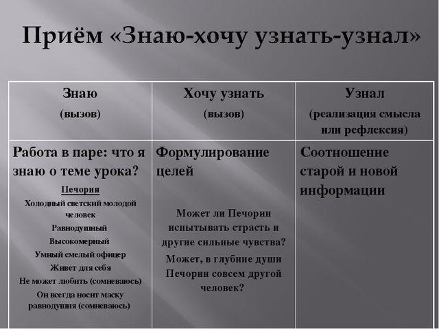 Знаю (вызов)Хочу узнать (вызов)Узнал (реализация смысла или рефлексия) Рабо...