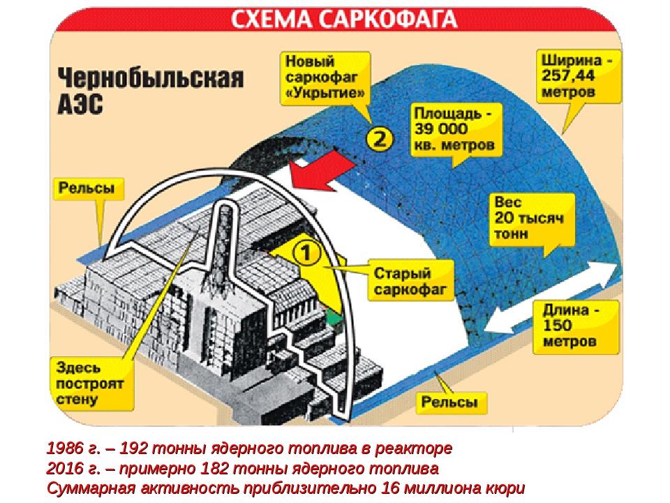 1986 г. – 192 тонны ядерного топлива в реакторе 2016 г. – примерно 182 тонны...