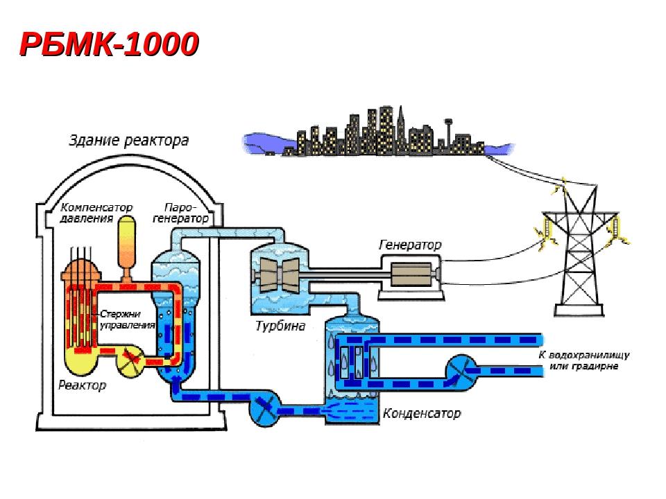 РБМК-1000