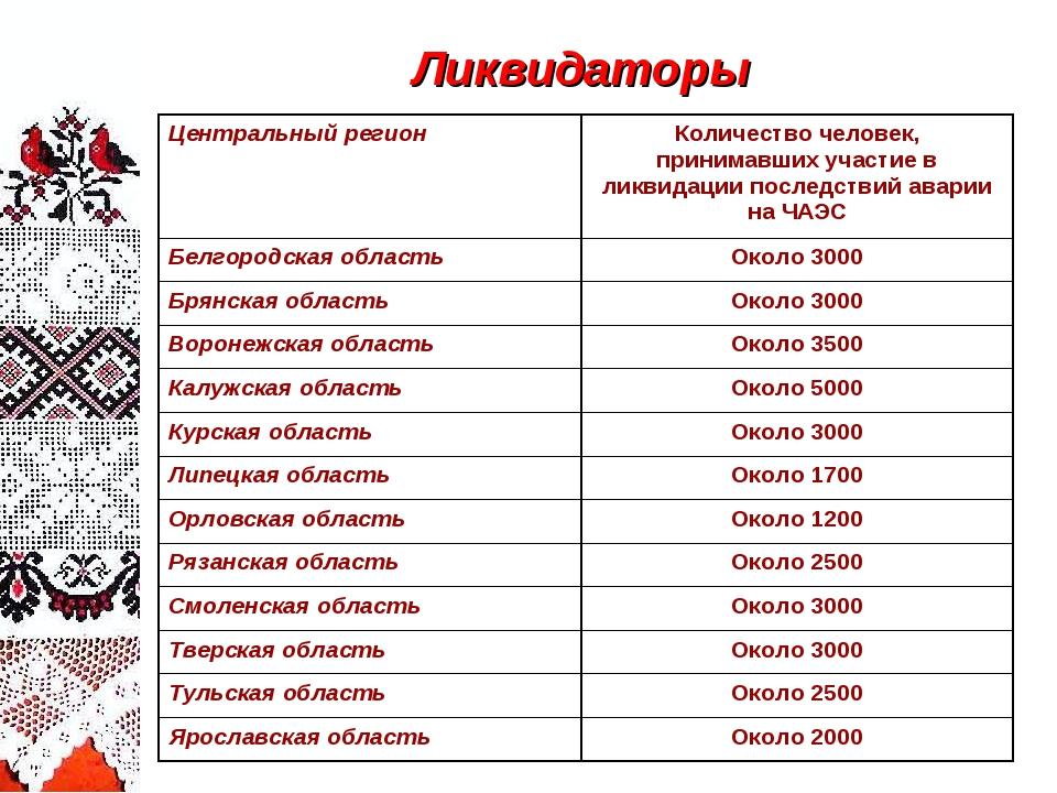 Ликвидаторы Центральный регионКоличество человек, принимавших участие в ликв...
