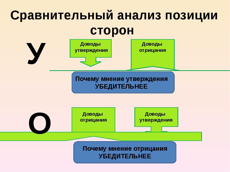 Сравнительный анализ позиции сторон У О Доводы утверждения Доводы отрицания...