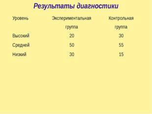 Результаты диагностики Уровень Экспериментальная группа Контрольная группа Вы