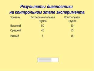 Результаты диагностики на контрольном этапе эксперимента Уровень Эксперимента