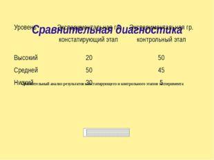 Сравнительная диагностика Сравнительный анализ результатов констатирующего и