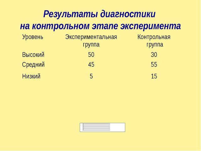Результаты диагностики на контрольном этапе эксперимента Уровень Эксперимента...