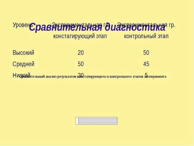 Сравнительная диагностика Сравнительный анализ результатов констатирующего и...