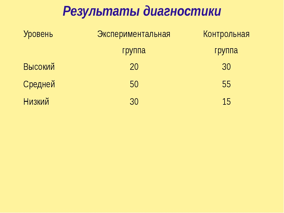 Результаты диагностики Уровень Экспериментальная группа Контрольная группа Вы...