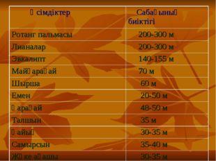 Өсімдіктер Сабағының биіктігі Ротанг пальмасы 200-300 м Лианалар 200-300