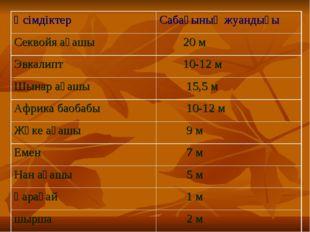 Өсімдіктер Сабағының жуандығы Секвойя ағашы 20 м Эвкалипт 10-12 м Шынар ағ