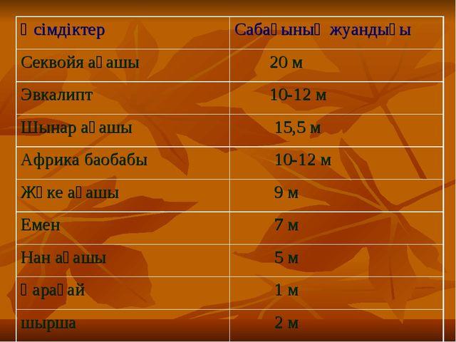 Өсімдіктер Сабағының жуандығы Секвойя ағашы 20 м Эвкалипт 10-12 м Шынар ағ...
