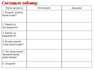 Составьте таблицу Черты процессаФотосинтезДыхание 1. В каких клетках происх