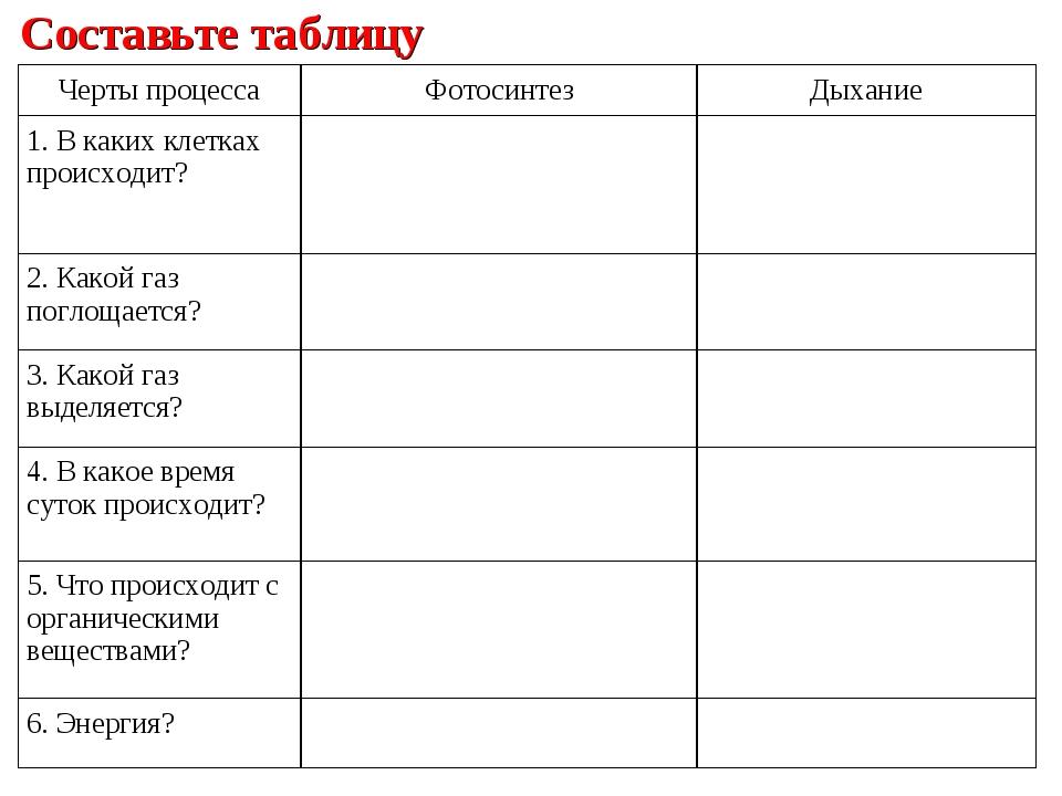 Составьте таблицу Черты процессаФотосинтезДыхание 1. В каких клетках происх...