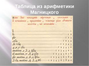 Таблица из арифметики Магницкого