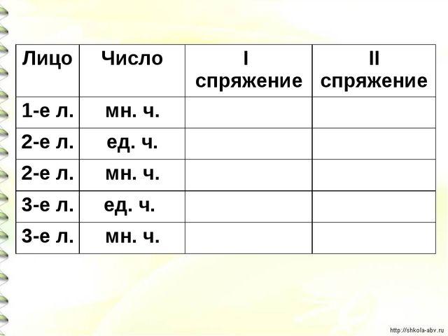 ЛицоЧисло I спряжениеII спряжение 1-е л.мн. ч. 2-е л.ед. ч. 2-е л.м...