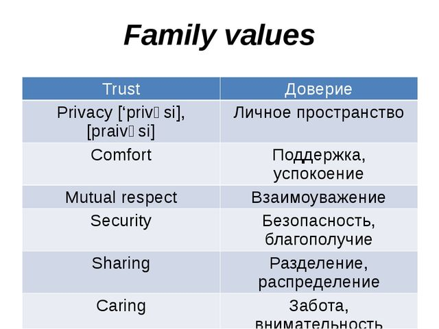Family values Trust Доверие Privacy ['privəsi], [praivəsi] Личноепространство...